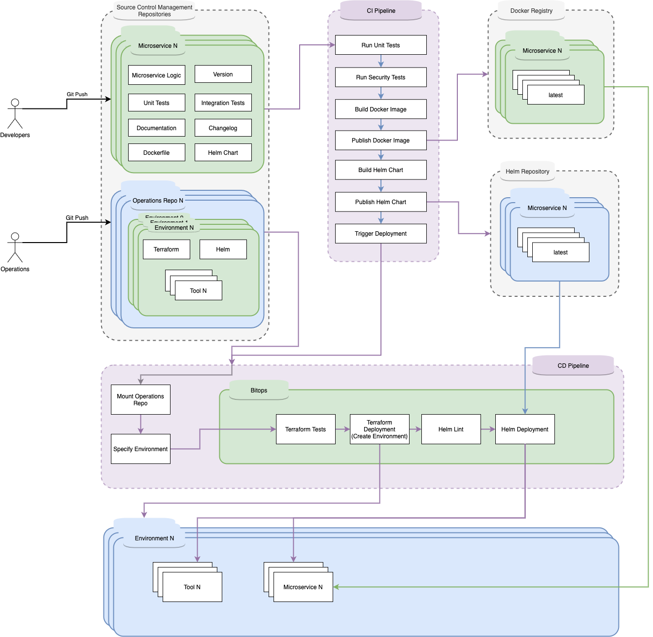 BitOps Flow-General - CICD
