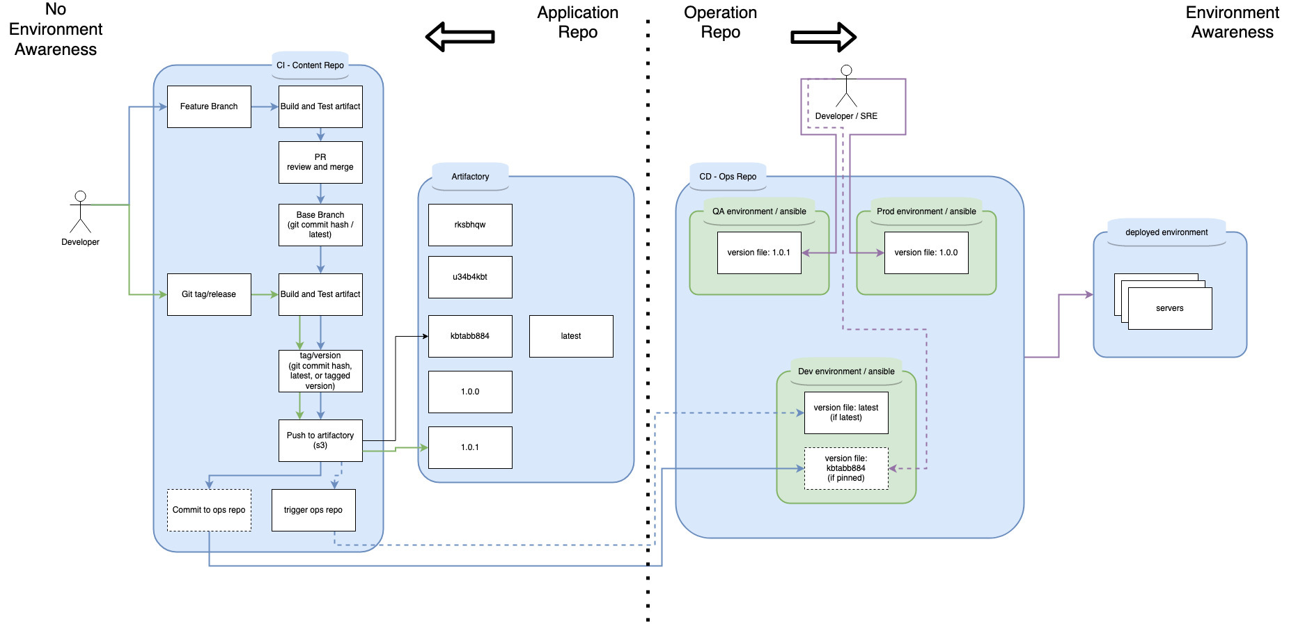 Separated application and operation repos