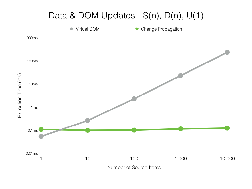 Data and DOM updates scale with number of source data items.