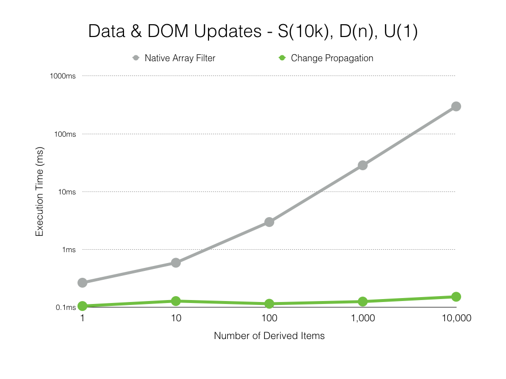 Data and DOM updates scale with number of derived data items.