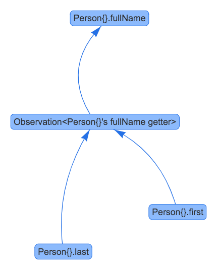 map-dependency-graph