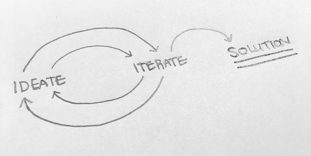 Sketched image reading Ideate, Iterate, Success