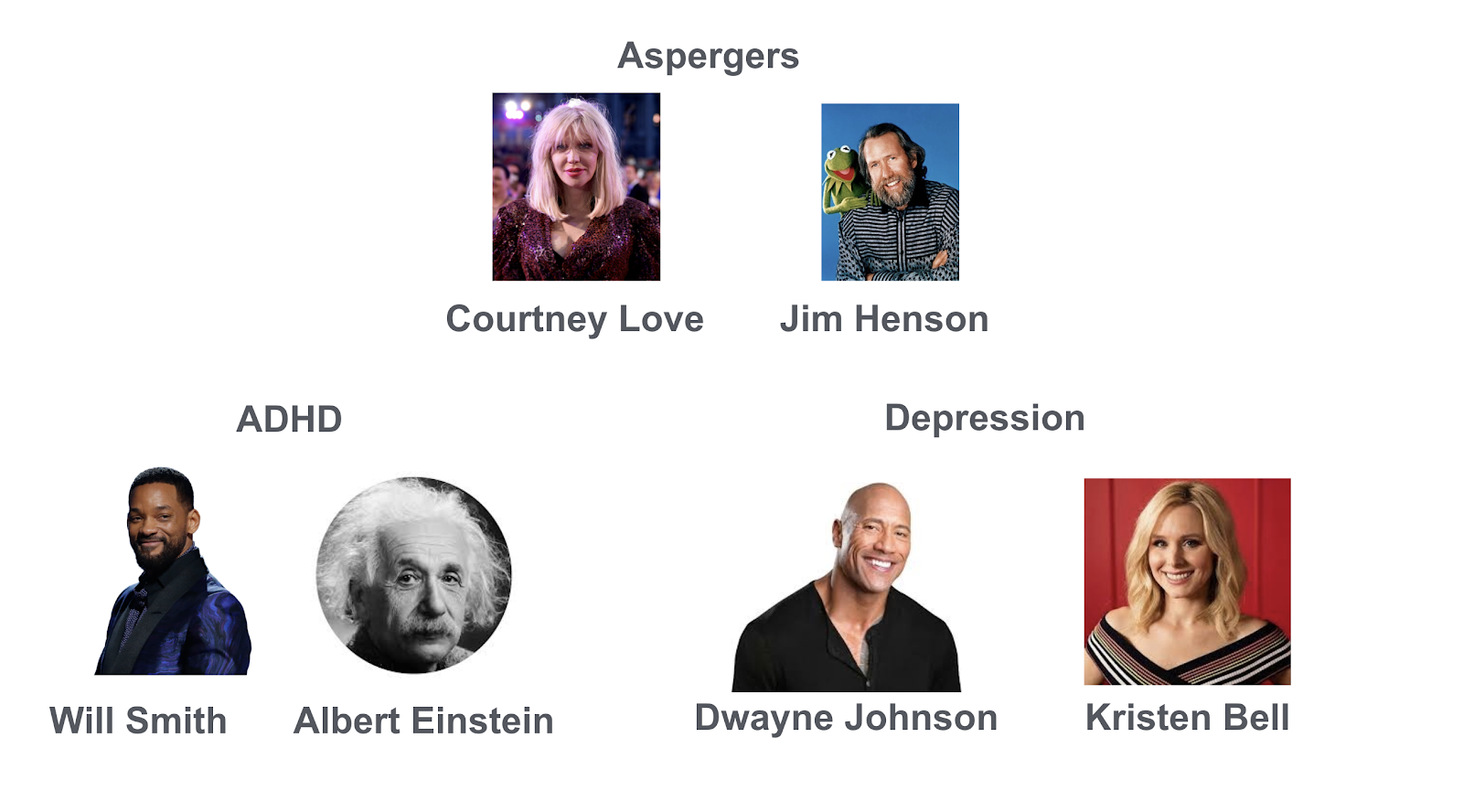"Images of famous people with cognitive disabilities. Courtney Love and Jim Henson have Aspergers. Will Smith and Albert Einstein have ADHD. Dawayne ""The Rock"" Johnson, and Kirsten Bell have depression."