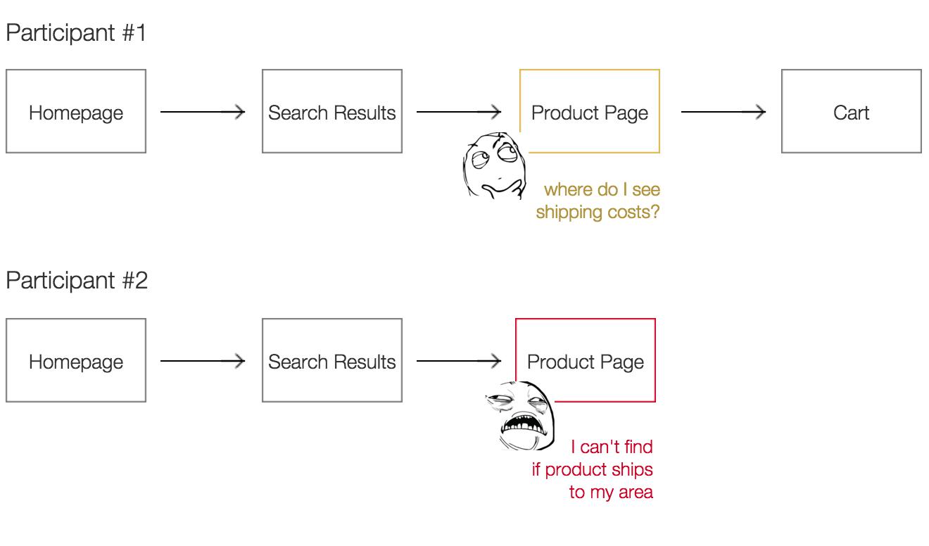 flow-analysis