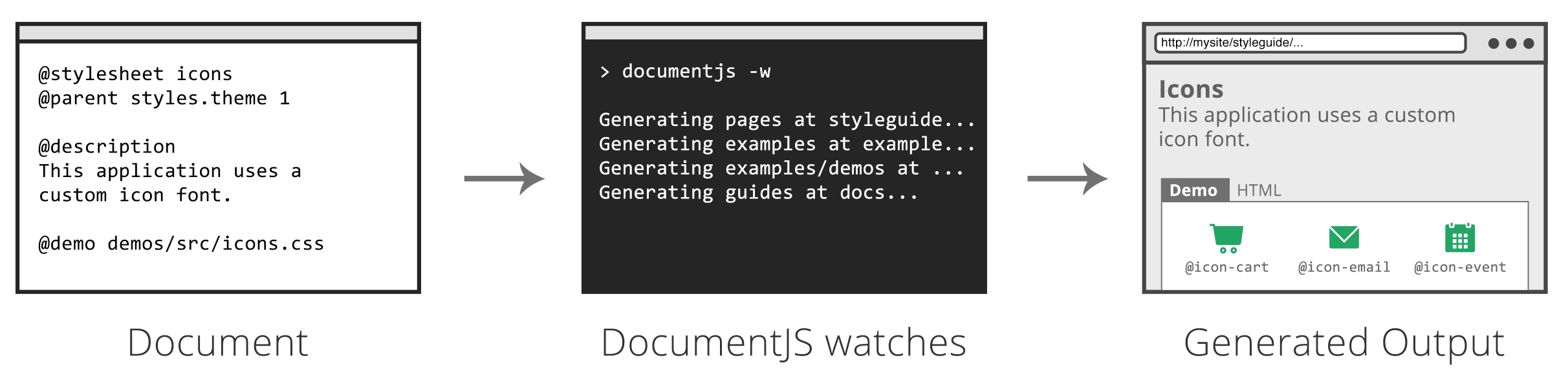 live style guide flow