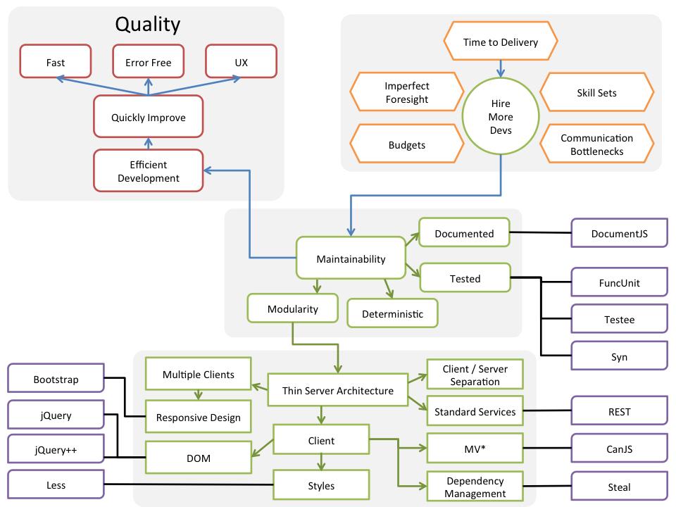 web app theory mental map
