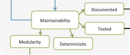 maintainability characteristics