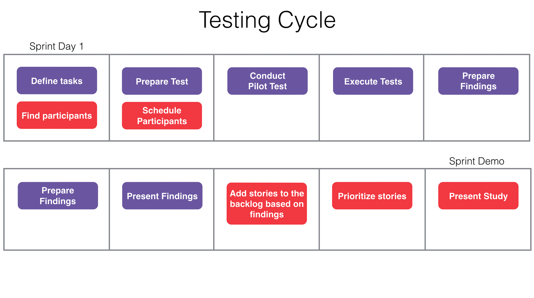 testing-cycle