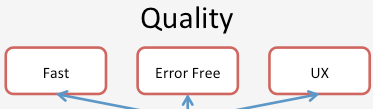 quality is fast, error, free, and great UX
