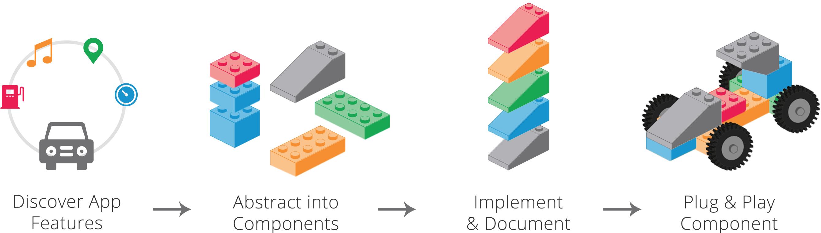Style Guide Driven Development Workflow