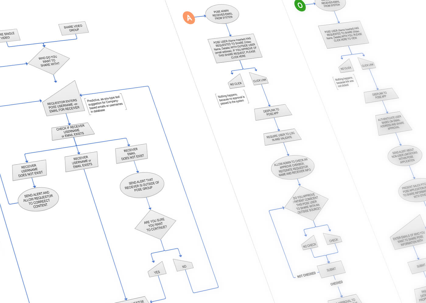 User flow diagram showing how admins and other users interact with the site